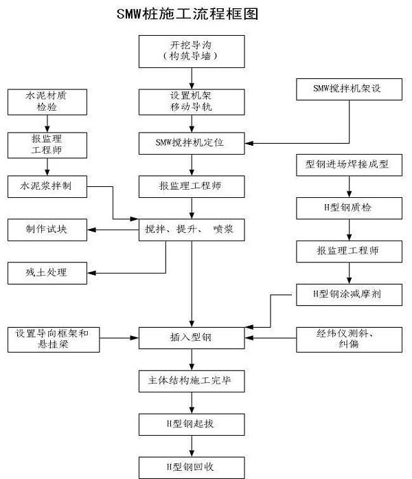 SMW工法施工流程图